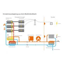 Fernwärmeauskopplung aus einem Blockheizkraftwerk