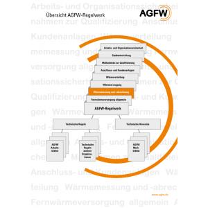 AGFW-Regelwerk Bereich 2: Wärmemessung und -abrechnung (Gesamt)