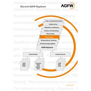 AGFW-Regelwerk Bereich 3: Wärmeerzeugung (Gesamt)