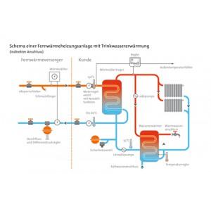 Schema einer Fernwärmeheizungsanlage mit Trinkwassererwärmung - indirekter Anschluss -