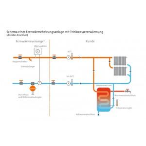 Schema einer Fernwärmeheizungsanlage mit Trinkwassererwärmung - direkter Anschluss -