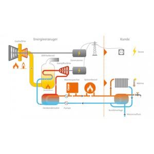 Fernwärme aus einem Gas- und Dampfturbinen (GuD)-Heizkraftwerk