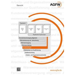 AGFW-Regelwerk Bereich 5: Anschluss- und Kundenanlagen (Gesamt)