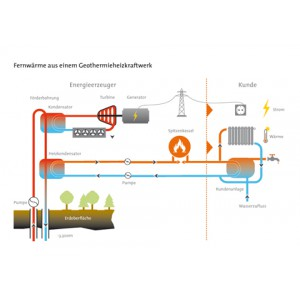 Fernwärme aus einem Geothermieheizkraftwerk