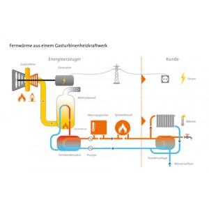 Fernwärme aus einem Gasturbinenheizkraftwerk