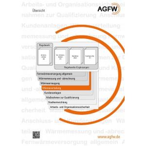 AGFW-Regelwerk Bereich 4: Wärmeverteilung (Gesamt)