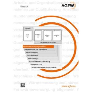 AGFW-Regelwerk Bereich 1: Fernwärmeversorgung allgemein (Gesamt)