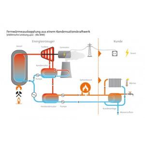 Fernwärmeauskopplung aus einem Kondensationskraftwerk (elektrische Leistung 400 - 780 MW)